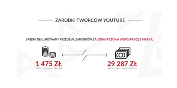 Raport – Ile zarabiają YouTuberzy?