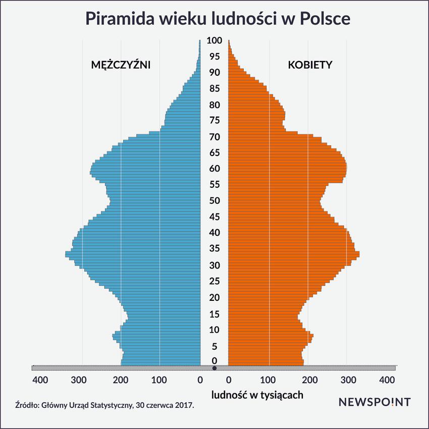 Piramida Wieku w Polsce