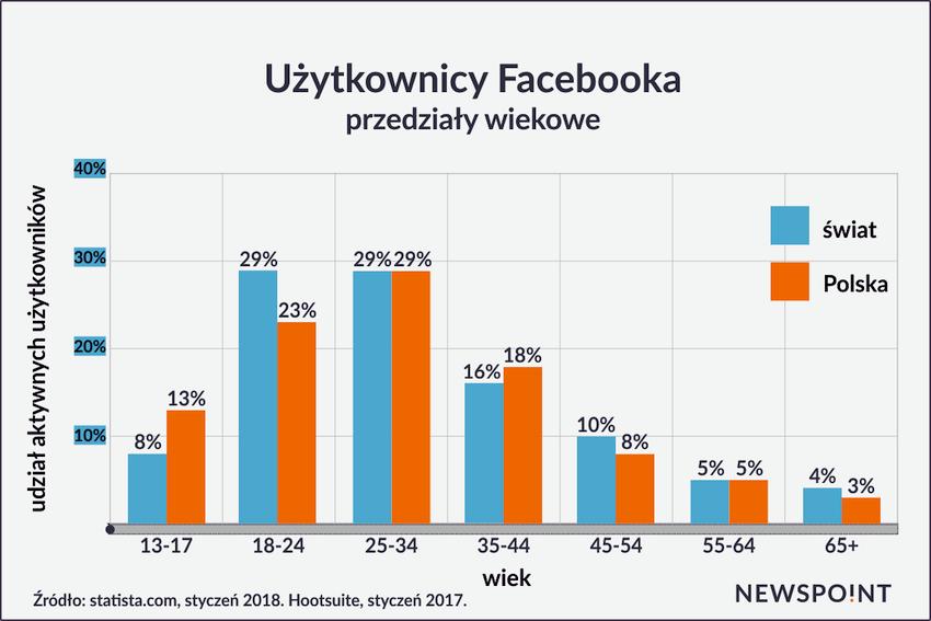 Użytkownicy FaceBook'a