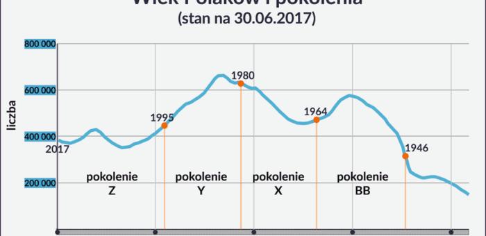 Pokolenia w Polsce i potrzeba monitorowania ich rosnącej aktywności