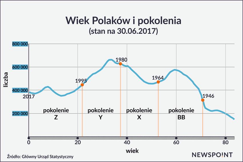 Wiek Polaków i Pokolenia