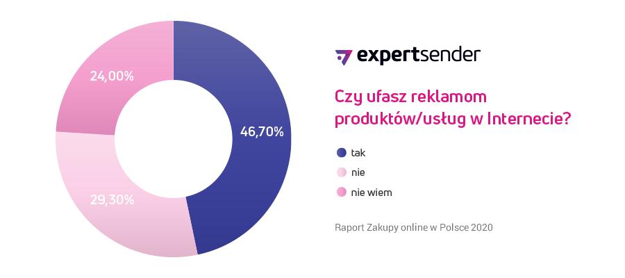 Raport - Zakupy online w Polsce (3)
